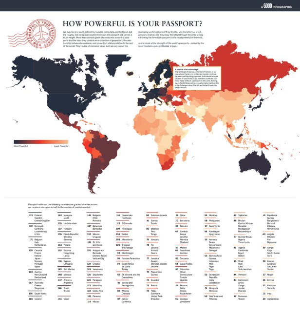 how-powerful-is-your-passport
